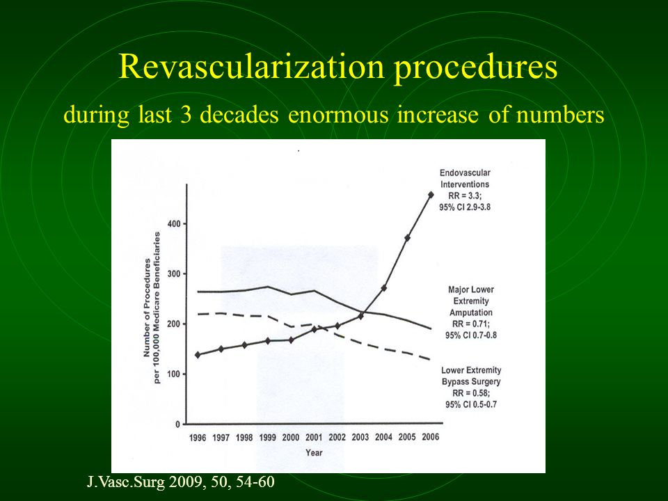 Revascularization procedures during last 3 decades enormous increase of numbers J.Vasc.Surg 2009, 50, 54-60