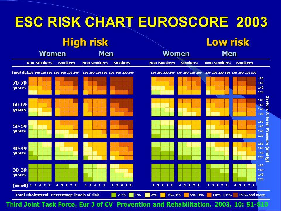 ESC RISK CHART EUROSCORE 2003 High risk Low risk Non SmokersSmokersNon smokersSmokers Women Men Systolic Arterial Pressure (mmHg) 70-79 years 60-69 ye