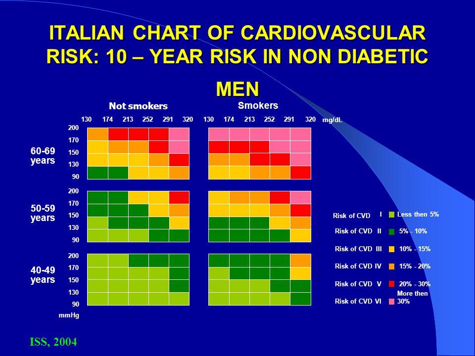 ITALIAN CHART OF CARDIOVASCULAR RISK: 10 – YEAR RISK IN NON DIABETIC MEN ISS, 2004 60-69 years 50-59 years 40-49 years mmHg 200 170 150 130 1742132522