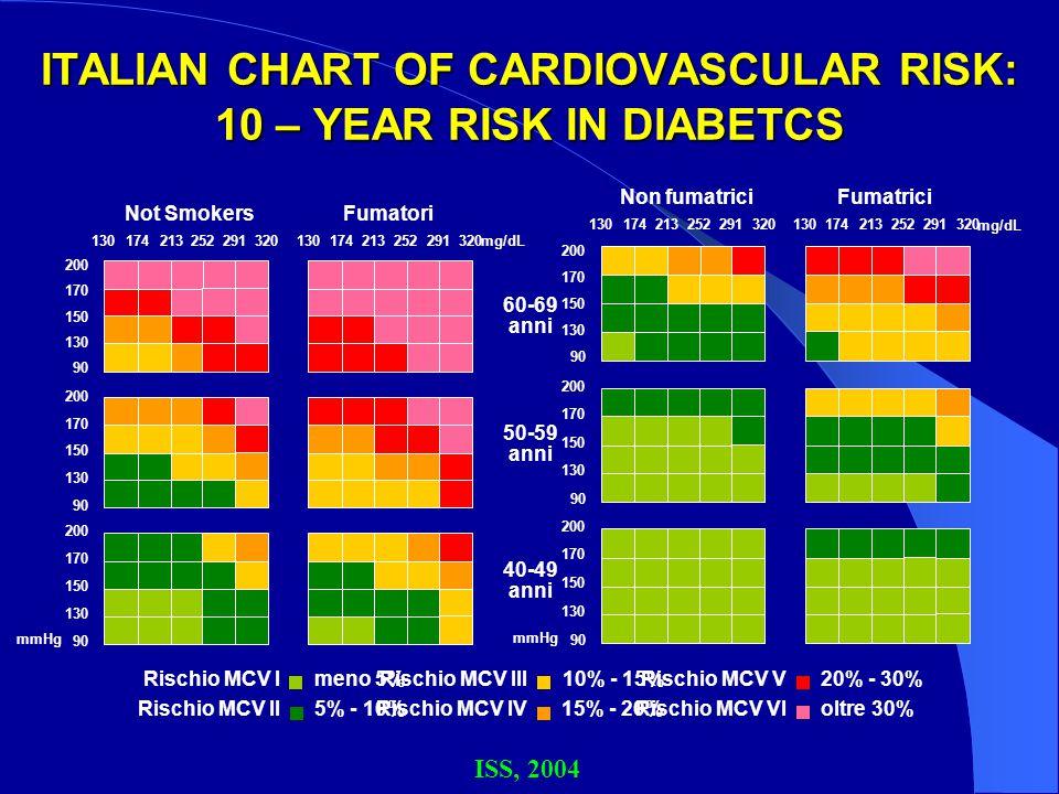 ITALIAN CHART OF CARDIOVASCULAR RISK: 10 – YEAR RISK IN DIABETCS 20% - 30% Rischio MCV V 10% - 15% Rischio MCV III meno 5% Rischio MCV I oltre 30% Ris