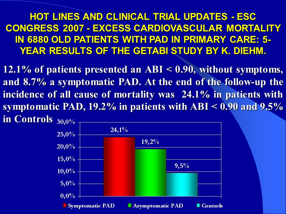 HOT LINES AND CLINICAL TRIAL UPDATES - ESC CONGRESS 2007 - EXCESS CARDIOVASCULAR MORTALITY IN 6880 OLD PATIENTS WITH PAD IN PRIMARY CARE: 5- YEAR RESU