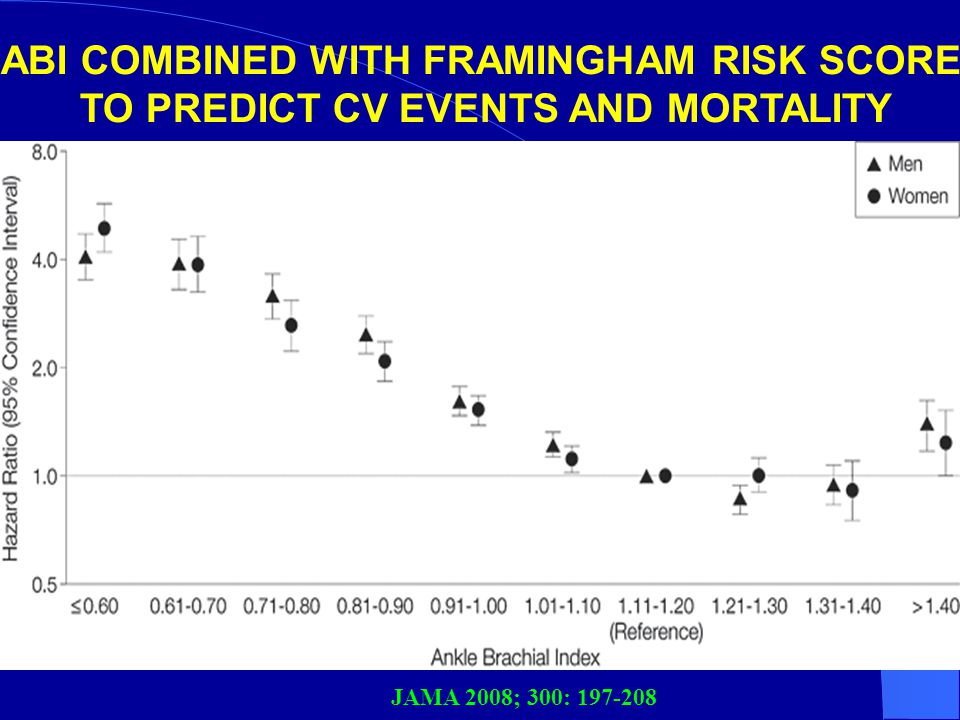 ABI COMBINED WITH FRAMINGHAM RISK SCORE TO PREDICT CV EVENTS AND MORTALITY JAMA 2008; 300: 197-208