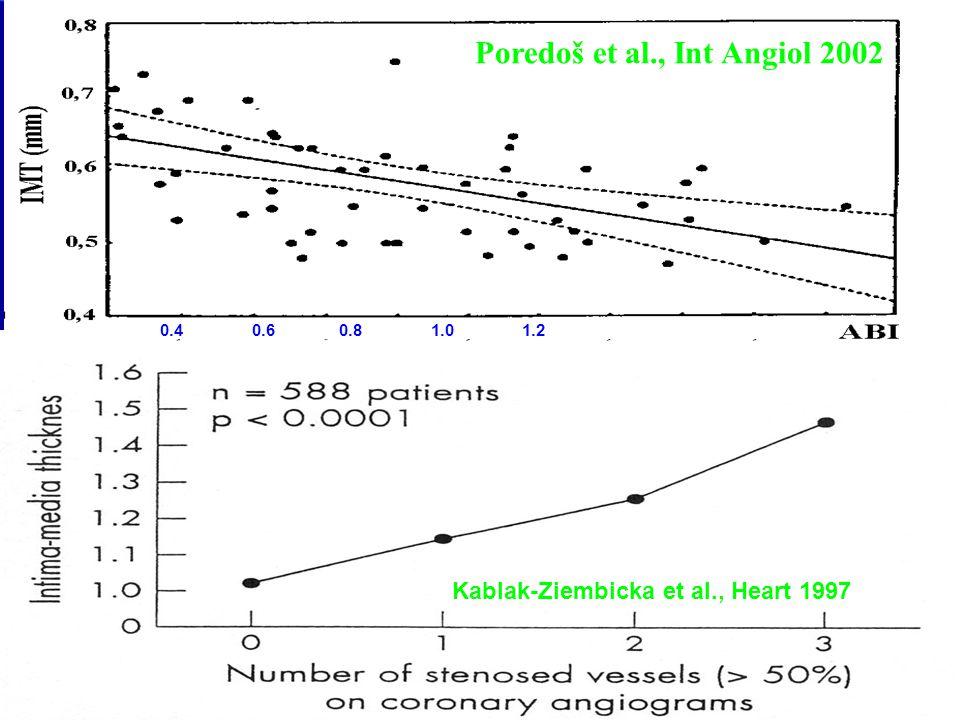 Kablak-Ziembicka et al., Heart 1997 0.4 0.6 0.8 1.0 1.2 Poredoš et al., Int Angiol 2002