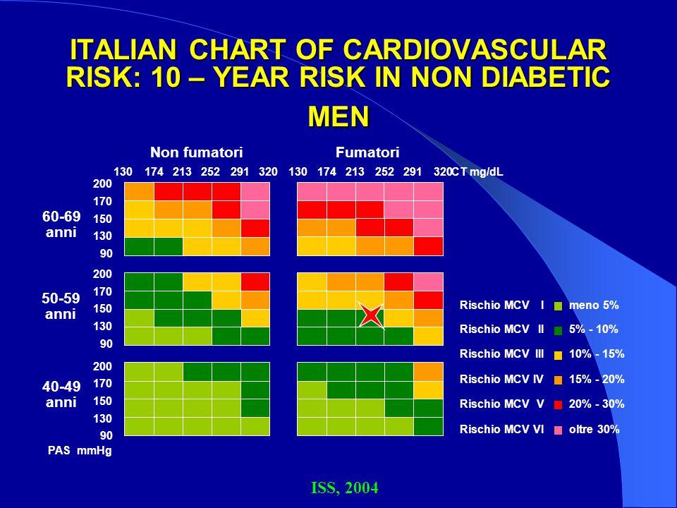 ITALIAN CHART OF CARDIOVASCULAR RISK: 10 – YEAR RISK IN NON DIABETIC MEN ISS, 2004 60-69 anni 50-59 anni 40-49 anni PAS mmHg 200 170 150 130 174213252