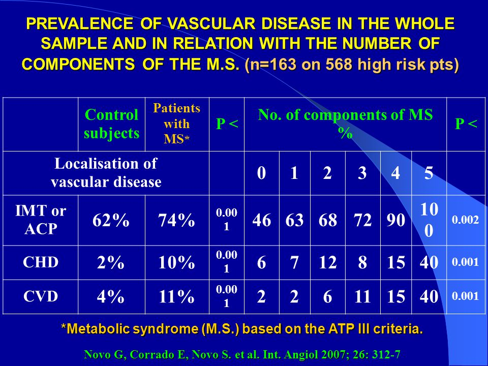 Control subjects Patients with MS * P < No. of components of MS % P < Localisation of vascular disease 012345 IMT or ACP 62%74% 0.00 1 4663687290 10 0