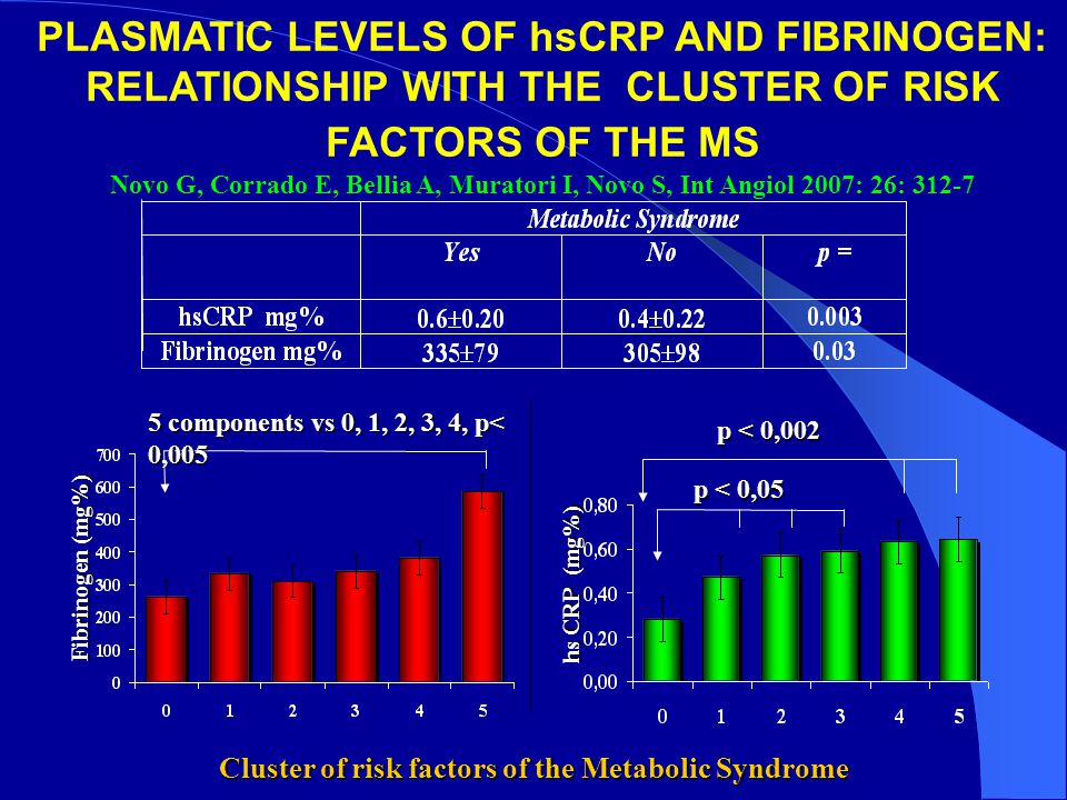 Fibrinogen (mg%) Cluster of risk factors of the Metabolic Syndrome hs CRP (mg%) 5 components vs 0, 1, 2, 3, 4, p< 0,005 p < 0,05 p < 0,002 PLASMATIC L