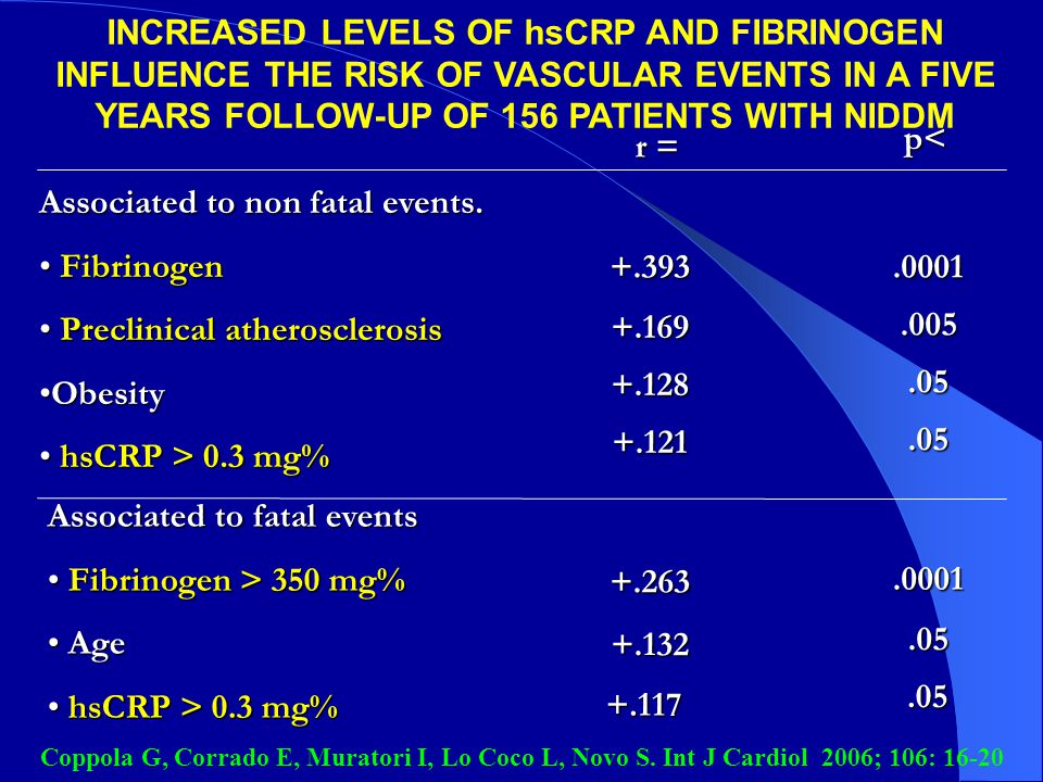 INCREASED LEVELS OF hsCRP AND FIBRINOGEN INFLUENCE THE RISK OF VASCULAR EVENTS IN A FIVE YEARS FOLLOW-UP OF 156 PATIENTS WITH NIDDM r = p< Associated