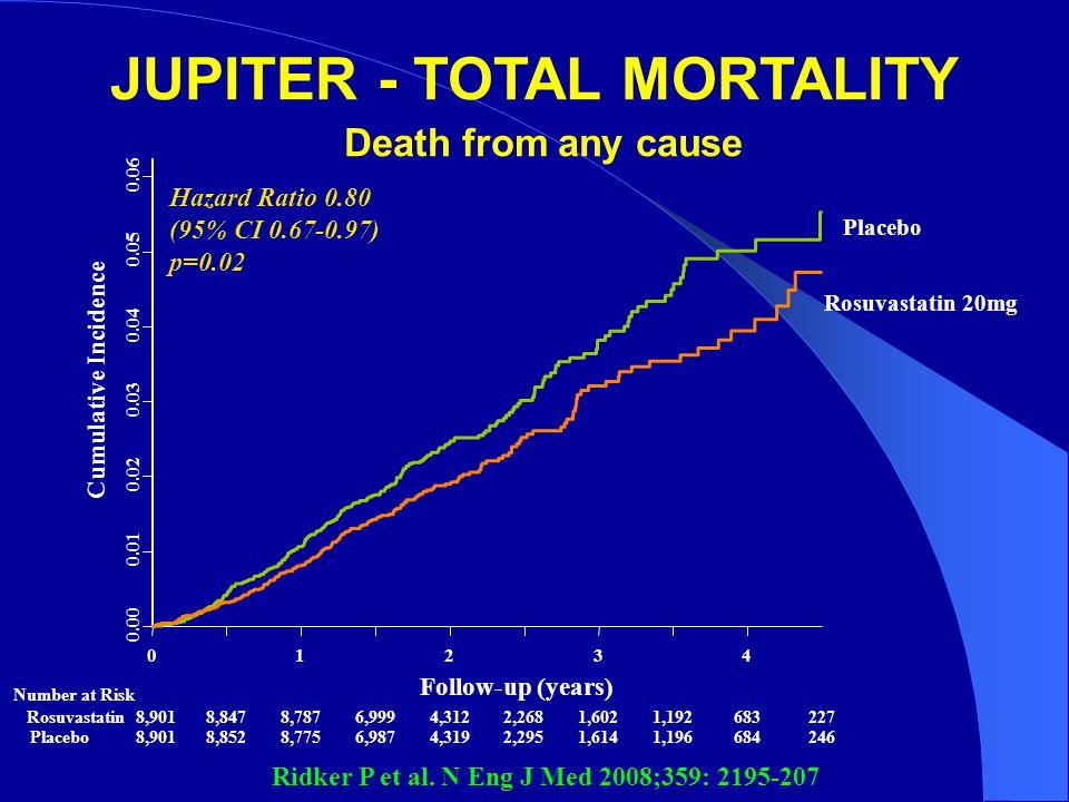 Placebo Rosuvastatin 20mg JUPITER - TOTAL MORTALITY Death from any cause Hazard Ratio 0.80 (95% CI 0.67-0.97) p=0.02 Ridker P et al. N Eng J Med 2008;