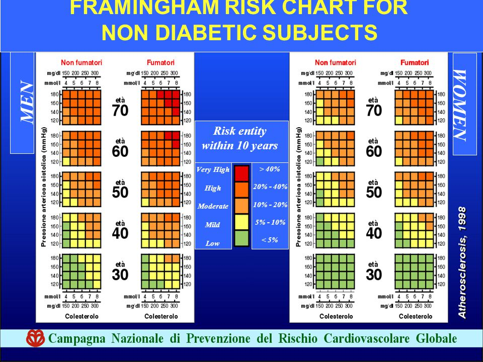 FRAMINGHAM RISK CHART FOR NON DIABETIC SUBJECTS MEN WOMEN Risk entity within 10 years Very High High Moderate Mild Low > 40% 20% - 40% 10% - 20% 5% -