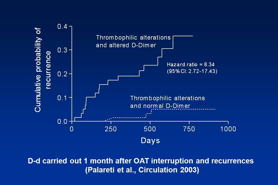 D-d carried out 1 month after OAT interruption and recurrences (Palareti et al., Circulation 2003)