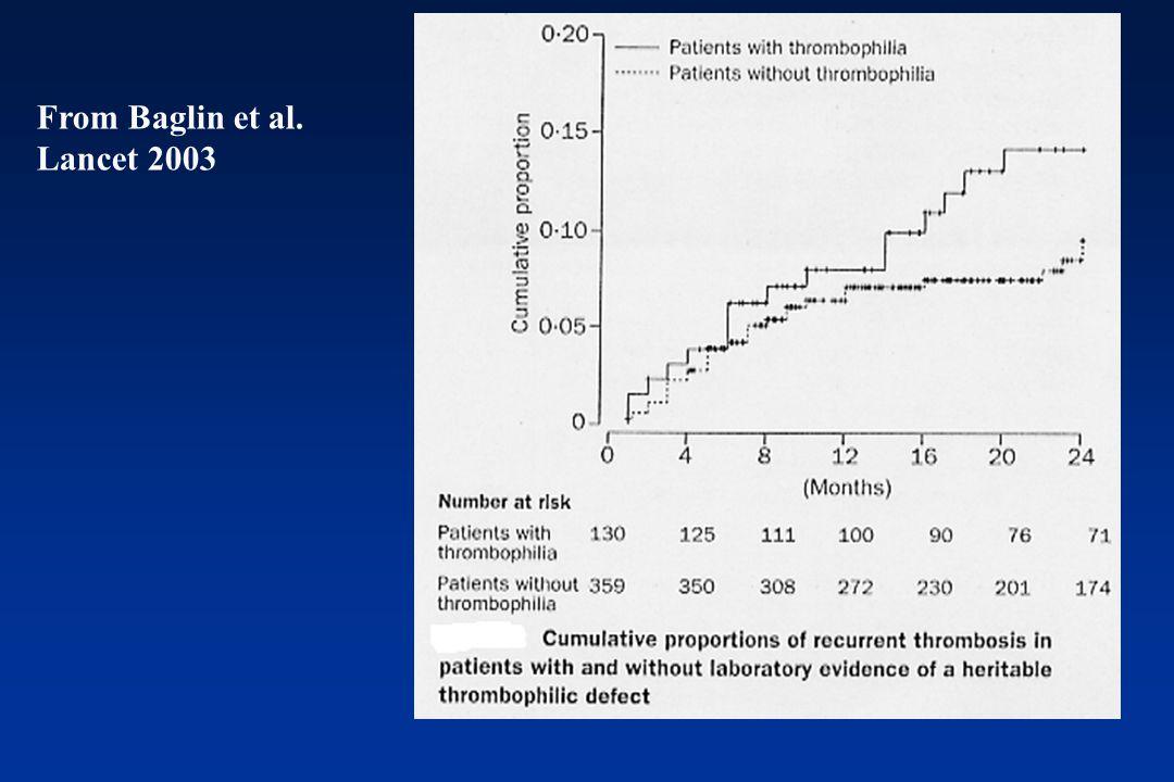From Baglin et al. Lancet 2003