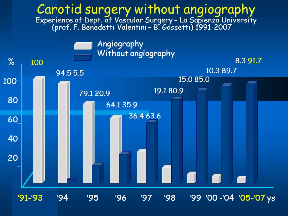 '91-'93 '94 '95 '96 '97 '98 '99 '00 -'04 '05-'07 ys Carotid surgery without angiography Experience of Dept. of Vascular Surgery – La Sapienza Universi