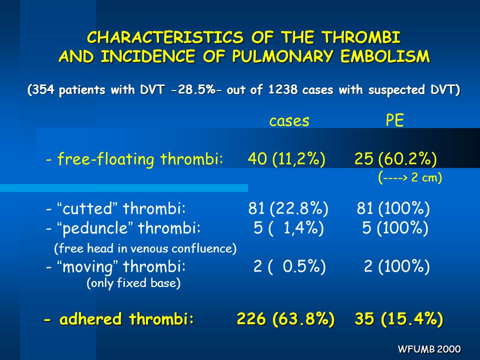 CHARACTERISTICS OF THE THROMBI AND INCIDENCE OF PULMONARY EMBOLISM (354 patients with DVT -28.5%- out of 1238 cases with suspected DVT) cases PE - fre
