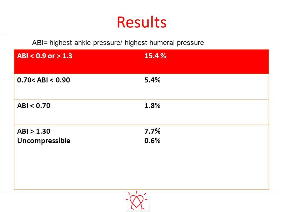 Results ABI 1.315.4 % 0.70< ABI < 0.905.4% ABI < 0.701.8% ABI > 1.30 Uncompressible 7.7% 0.6% ABI= highest ankle pressure/ highest humeral pressure
