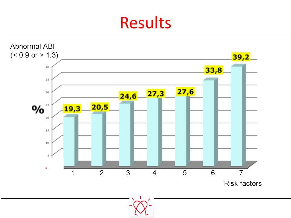 Results 1 2 3 4 5 6 7 Risk factors Abnormal ABI ( 1.3)