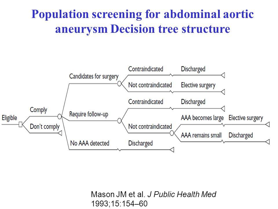 Mason JM et al. J Public Health Med 1993;15:154–60 Population screening for abdominal aortic aneurysm Decision tree structure