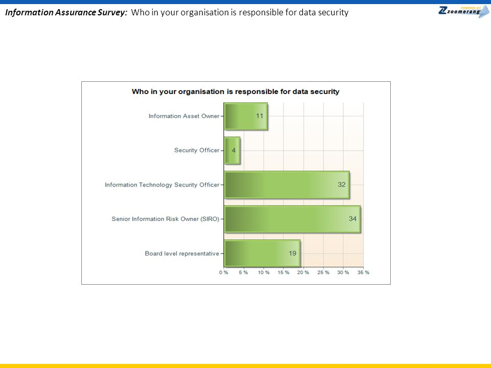 Information Assurance Survey: Who in your organisation is responsible for data security