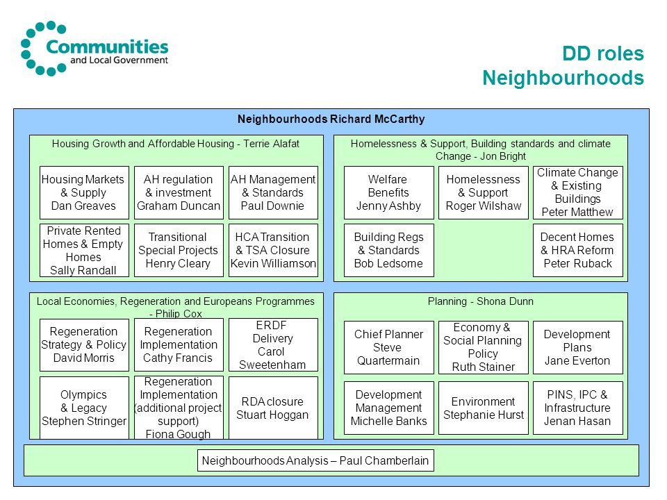 DD roles Neighbourhoods Neighbourhoods Richard McCarthy Housing Growth and Affordable Housing - Terrie Alafat Local Economies, Regeneration and Europe