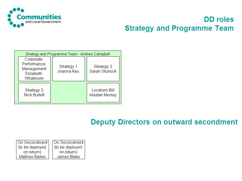DD roles Strategy and Programme Team Strategy and Programme Team - Andrew Campbell Corporate Performance Management Elizabeth Whatmore Strategy 3 Nick