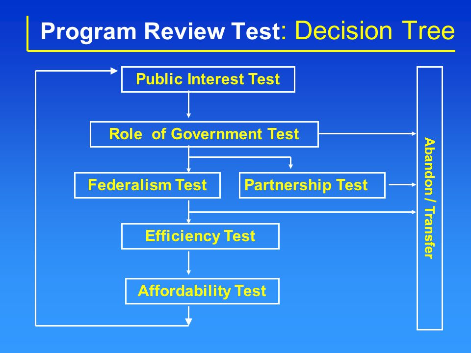 Program Review Test : Decision Tree Role of Government Test Public Interest Test Federalism TestPartnership Test Efficiency Test Affordability Test Ab