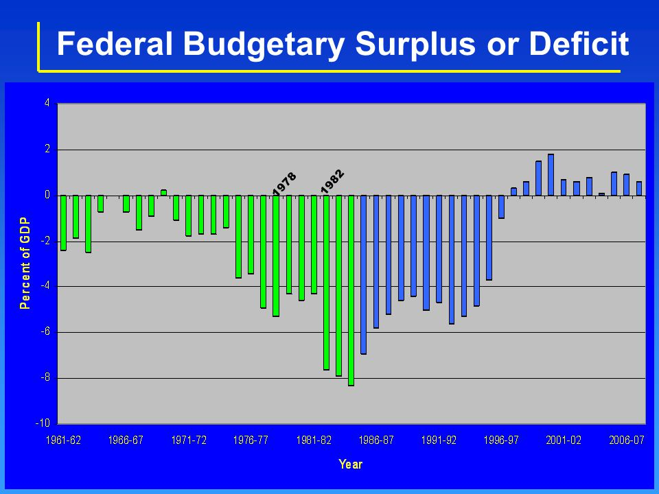 Federal Budgetary Surplus or Deficit 1982 1978