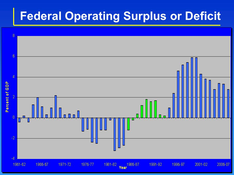Federal Operating Surplus or Deficit
