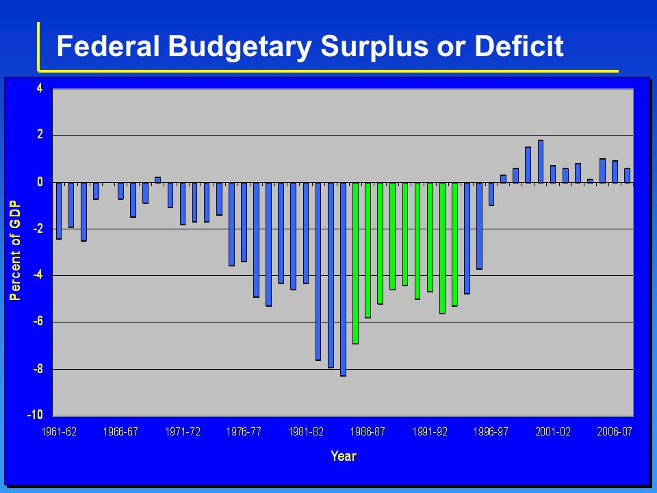 Federal Budgetary Surplus or Deficit
