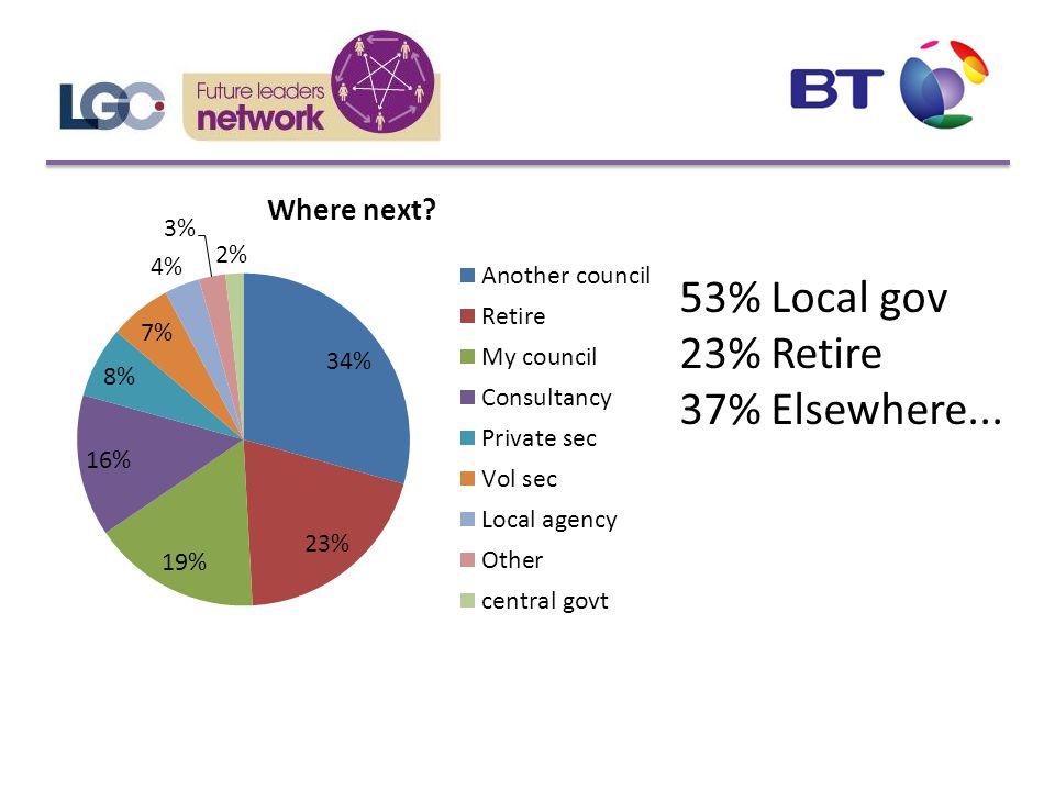 53% Local gov 23% Retire 37% Elsewhere...