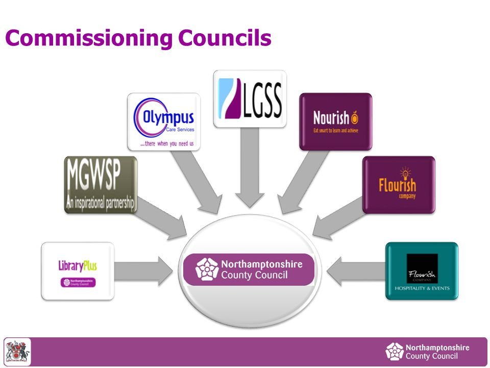 Commissioning Councils