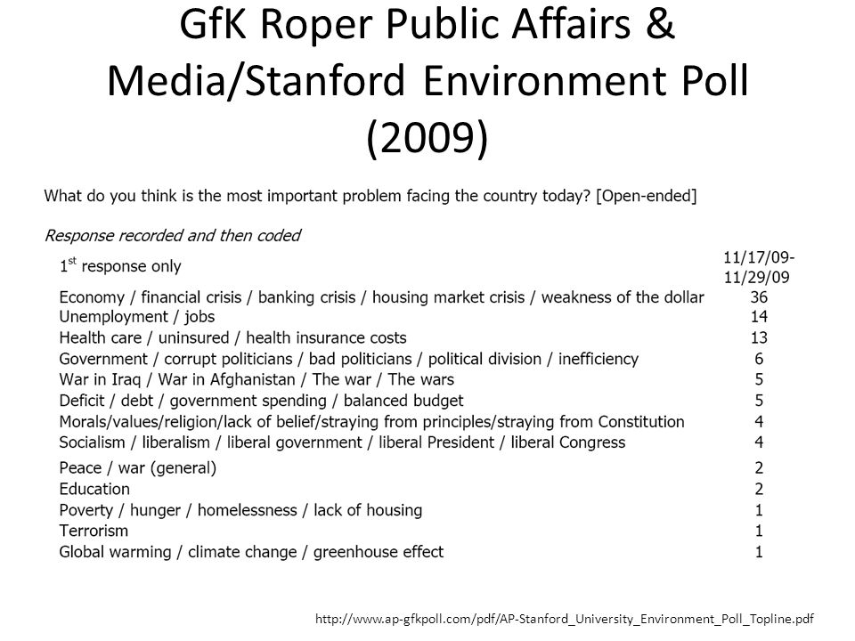 GfK Roper Public Affairs & Media/Stanford Environment Poll (2009) http://www.ap-gfkpoll.com/pdf/AP-Stanford_University_Environment_Poll_Topline.pdf