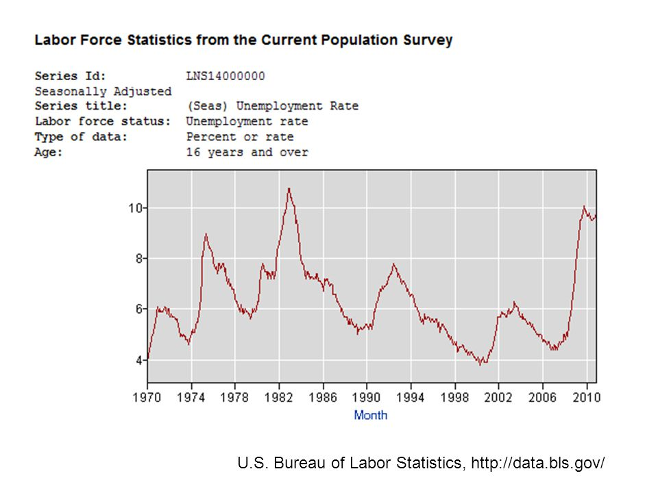 U.S. Bureau of Labor Statistics, http://data.bls.gov/