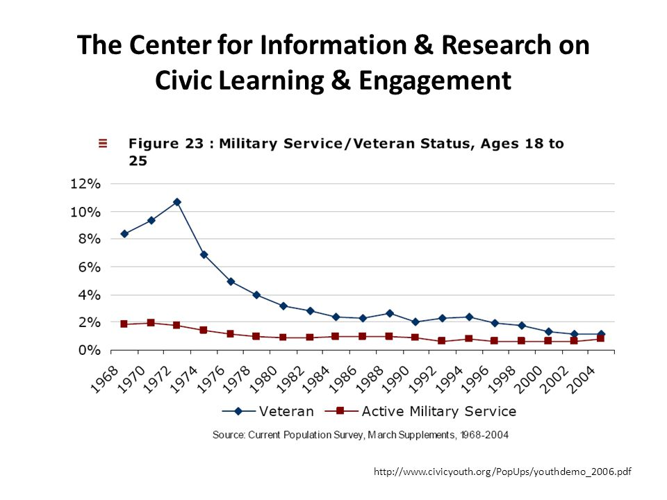 The Center for Information & Research on Civic Learning & Engagement http://www.civicyouth.org/PopUps/youthdemo_2006.pdf