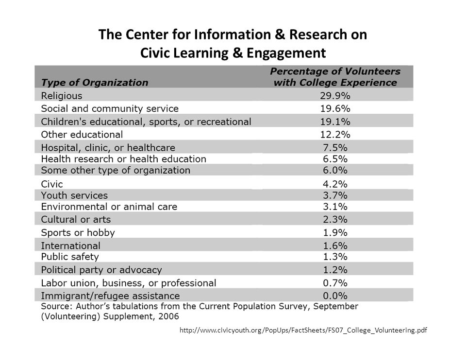 The Center for Information & Research on Civic Learning & Engagement http://www.civicyouth.org/PopUps/FactSheets/FS07_College_Volunteering.pdf