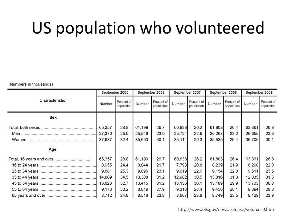 US population who volunteered http://www.bls.gov/news.release/volun.nr0.htm
