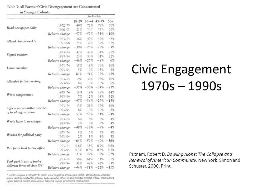 Civic Engagement 1970s – 1990s Putnam, Robert D.