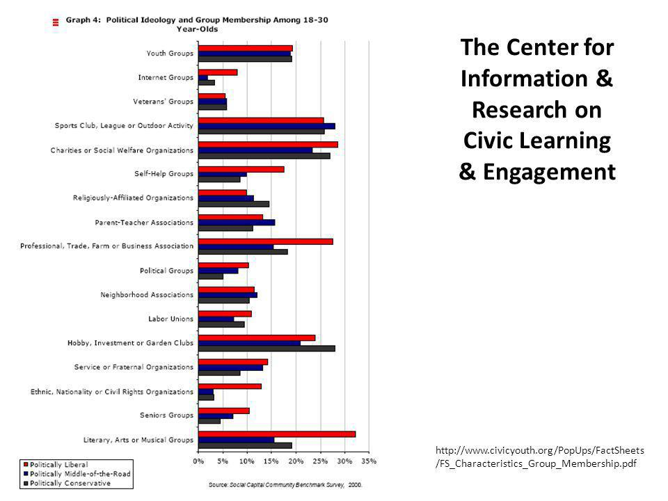 The Center for Information & Research on Civic Learning & Engagement http://www.civicyouth.org/PopUps/FactSheets /FS_Characteristics_Group_Membership.pdf