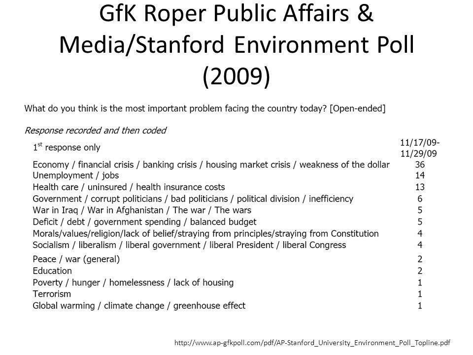 GfK Roper Public Affairs & Media/Stanford Environment Poll (2009) http://www.ap-gfkpoll.com/pdf/AP-Stanford_University_Environment_Poll_Topline.pdf