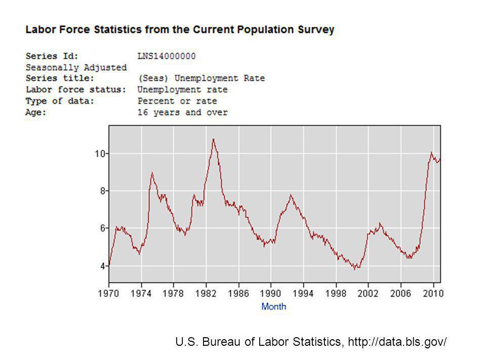 U.S. Bureau of Labor Statistics, http://data.bls.gov/