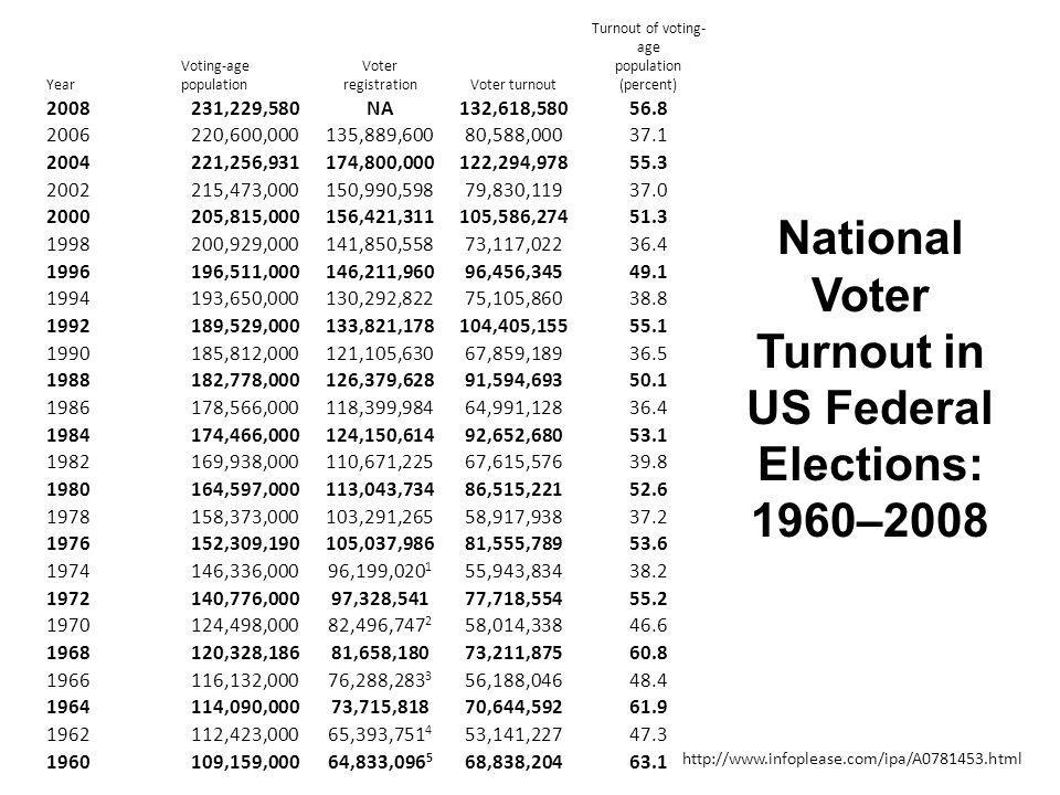 National Voter Turnout in US Federal Elections: 1960–2008 Year Voting-age population Voter registrationVoter turnout Turnout of voting- age population (percent) 2008231,229,580NA132,618,58056.8 2006220,600,000135,889,60080,588,00037.1 2004221,256,931174,800,000122,294,97855.3 2002215,473,000150,990,59879,830,11937.0 2000205,815,000156,421,311105,586,27451.3 1998200,929,000141,850,55873,117,02236.4 1996196,511,000146,211,96096,456,34549.1 1994193,650,000130,292,82275,105,86038.8 1992189,529,000133,821,178104,405,15555.1 1990185,812,000121,105,63067,859,18936.5 1988182,778,000126,379,62891,594,69350.1 1986178,566,000118,399,98464,991,12836.4 1984174,466,000124,150,61492,652,68053.1 1982169,938,000110,671,22567,615,57639.8 1980164,597,000113,043,73486,515,22152.6 1978158,373,000103,291,26558,917,93837.2 1976152,309,190105,037,98681,555,78953.6 1974146,336,00096,199,020 1 55,943,83438.2 1972140,776,00097,328,54177,718,55455.2 1970124,498,00082,496,747 2 58,014,33846.6 1968120,328,18681,658,18073,211,87560.8 1966116,132,00076,288,283 3 56,188,04648.4 1964114,090,00073,715,81870,644,59261.9 1962112,423,00065,393,751 4 53,141,22747.3 1960109,159,00064,833,096 5 68,838,20463.1 http://www.infoplease.com/ipa/A0781453.html