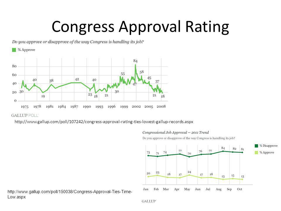 Congress Approval Rating http://www.gallup.com/poll/107242/congress-approval-rating-ties-lowest-gallup-records.aspx http://www.gallup.com/poll/150038/Congress-Approval-Ties-Time- Low.aspx