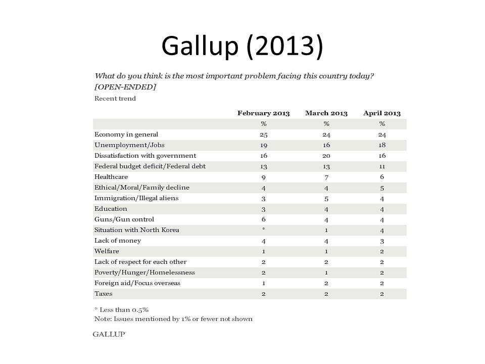 Gallup (2013)