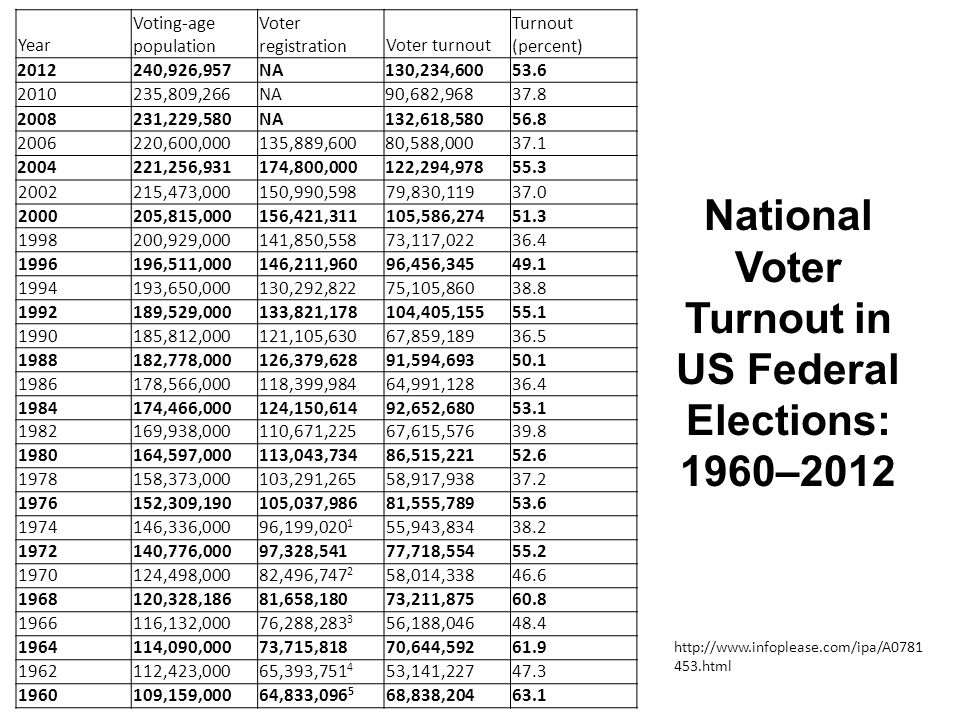 National Voter Turnout in US Federal Elections: 1960–2012 http://www.infoplease.com/ipa/A0781 453.html Year Voting-age population Voter registrationVoter turnout Turnout (percent) 2012240,926,957NA130,234,60053.6 2010235,809,266NA90,682,96837.8 2008231,229,580NA132,618,58056.8 2006220,600,000135,889,60080,588,00037.1 2004221,256,931174,800,000122,294,97855.3 2002215,473,000150,990,59879,830,11937.0 2000205,815,000156,421,311105,586,27451.3 1998200,929,000141,850,55873,117,02236.4 1996196,511,000146,211,96096,456,34549.1 1994193,650,000130,292,82275,105,86038.8 1992189,529,000133,821,178104,405,15555.1 1990185,812,000121,105,63067,859,18936.5 1988182,778,000126,379,62891,594,69350.1 1986178,566,000118,399,98464,991,12836.4 1984174,466,000124,150,61492,652,68053.1 1982169,938,000110,671,22567,615,57639.8 1980164,597,000113,043,73486,515,22152.6 1978158,373,000103,291,26558,917,93837.2 1976152,309,190105,037,98681,555,78953.6 1974146,336,00096,199,020 1 55,943,83438.2 1972140,776,00097,328,54177,718,55455.2 1970124,498,00082,496,747 2 58,014,33846.6 1968120,328,18681,658,18073,211,87560.8 1966116,132,00076,288,283 3 56,188,04648.4 1964114,090,00073,715,81870,644,59261.9 1962112,423,00065,393,751 4 53,141,22747.3 1960109,159,00064,833,096 5 68,838,20463.1