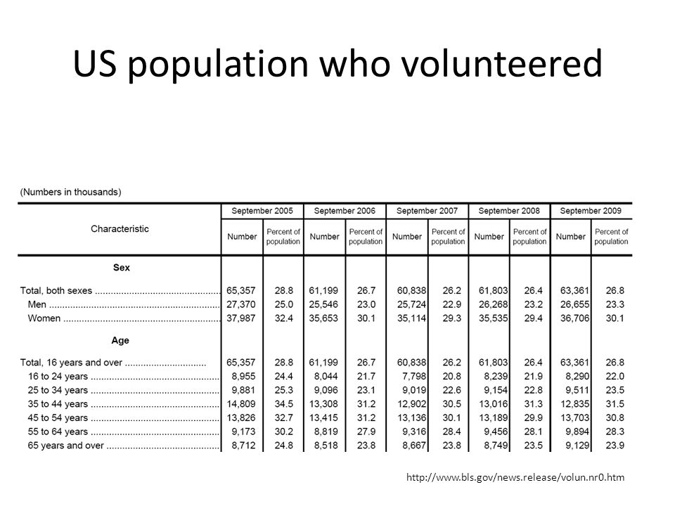 US population who volunteered http://www.bls.gov/news.release/volun.nr0.htm