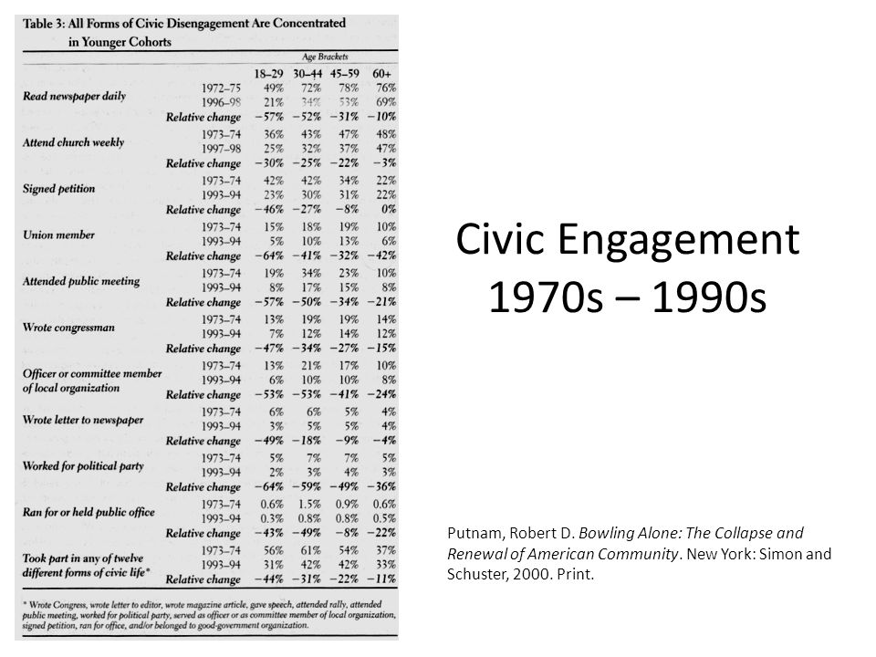 Civic Engagement 1970s – 1990s Putnam, Robert D.