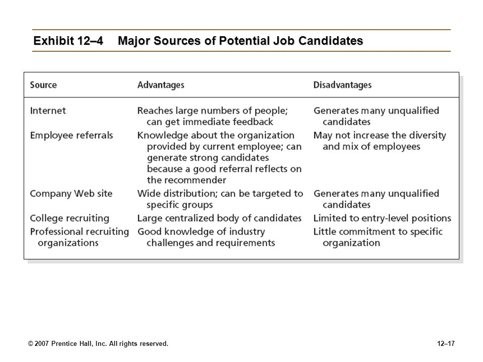 © 2007 Prentice Hall, Inc. All rights reserved.12–17 Exhibit 12–4Major Sources of Potential Job Candidates