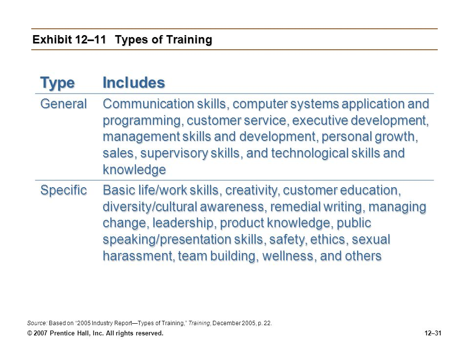 © 2007 Prentice Hall, Inc. All rights reserved.12–31 Exhibit 12–11Types of Training TypeIncludes General Communication skills, computer systems applic