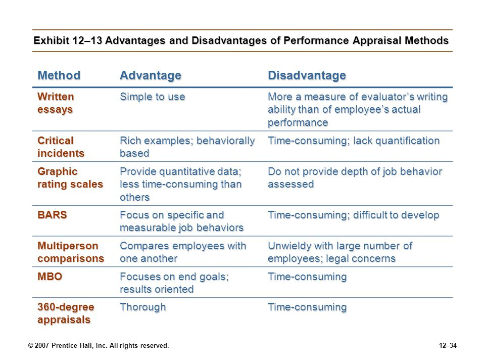 © 2007 Prentice Hall, Inc. All rights reserved.12–34 Exhibit 12–13 Advantages and Disadvantages of Performance Appraisal Methods MethodAdvantageDisadv