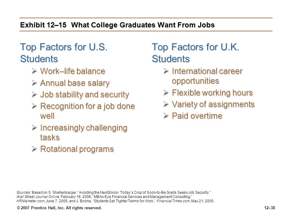© 2007 Prentice Hall, Inc. All rights reserved.12–38 Exhibit 12–15What College Graduates Want From Jobs Top Factors for U.S. Students  Work–life bala