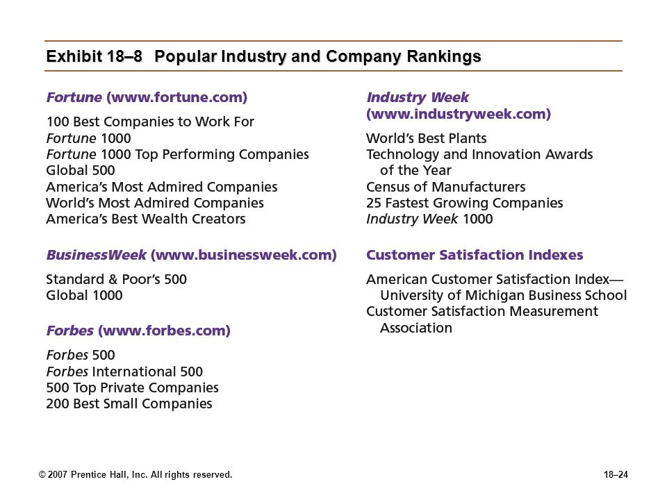 © 2007 Prentice Hall, Inc. All rights reserved.18–24 Exhibit 18–8Popular Industry and Company Rankings