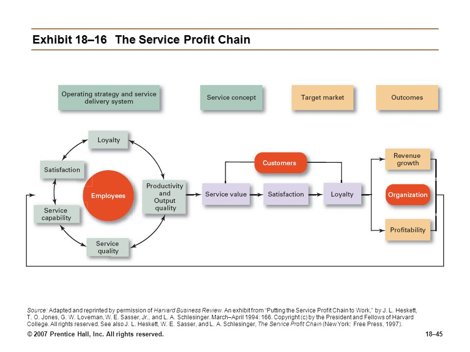 © 2007 Prentice Hall, Inc. All rights reserved.18–45 Exhibit 18–16The Service Profit Chain Source: Adapted and reprinted by permission of Harvard Busi